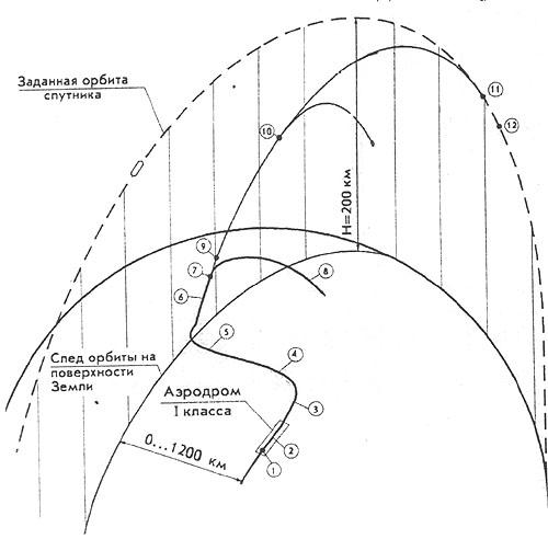 Схема выведения спутника на